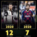 Messi & Ronaldo's reign at the top continues, statistics for both Goals and Assists so far in the year 2020 shown below: