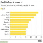 On his 1,000th game day, this statistic about Ronaldo is just ridiculous. Even the best usually hope for 10 goals at most against perhaps one team.