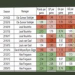Points and goals comparison of Manchester United managers in the last decade.