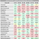 Every teams goals conceded and scored during parts of a match so far this season