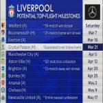 Potential milestones Liverpool can reach this year