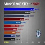 Which clubs spent the most money since 1991