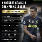 Knockout Goals in Champions League