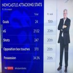 Newcastle's attacking stats this season