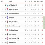 Tight fight for promotion in Germany's 3rd league