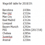 Liverpool's accounts at Companies House show wage bill rose 17.5% last season – now in top 5 in the world only just behind Real Madrid.