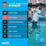 Most Free Kick Goals in LaLiga since 2014/15