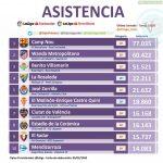 For Match day 31: La Rosaleda had the 4th highest attendance in the whole of Spain