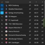 The race for promotion to 2nd Bundesliga is currently insanely close. Only 3 points between 2nd and 10th place