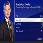 Most Cleansheets in Europe's top 5 leagues across all comps 2019/20