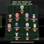 Most chances created from open play in Top 5 European leagues XI.[WhoScored]
