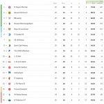 "Bundesliga Table before the ""Corona break"" (Matchweek 25). Frankfurt and Werder still have a game in hand."