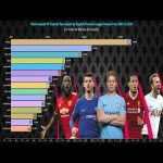 Total Amount Of Transfer Fees Spent By English Premier League Clubs From 1993 To 2020