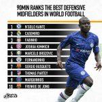 90min.com   Top 10 DMs in World Football