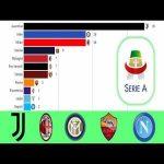 Serie A Winners 1898 - 2019