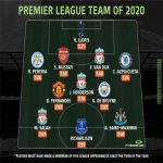 Premier League team of 2020 according to statistics from WhoScored.com