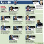 Paris Saint-Germain XI of all time as voted by L'Équipe readers