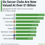 6 Clubs are now valued at over EUR 1B