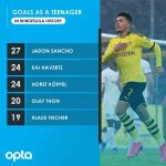 Jadon Sancho, who turns 20 today, has scored 27 Bundesliga goals as a teenager - more than any other player in the history of the competition.