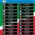 [OC] Longest Current Serving Member of Each Serie A Club