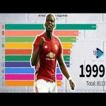 All Time English Premier League Clubs Points From 1993 To 2019