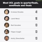 Most UCL goals from the quarter final stage onwards
