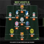 Most assists in the season 19/20 for Europe's top 5 leagues according to whoscored.com
