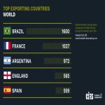 Countries that export the most players in the world.