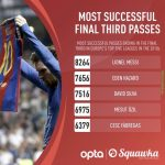 Most successful final third passes in the 2010s