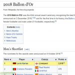 Someone trolled the 2018 Ballon d'Or wiki page, and no one's noticed.