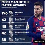 Most MOTM awards since the 2009/10 season