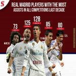 Real Madrid players with the most assists in all competitions last decade