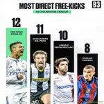 Most Direct Free Kicks in Champions League