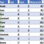 Best minutes per Goal+Assist in the UCL knockout stages (only players with 10+ goals)