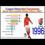 For K League fans. Here is a brief K League 1 History: Most Championships Won Since 1983