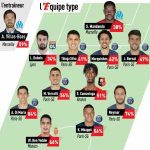 [L'Équipe] Ligue 1 XI of the season according to the scores from L'Équipe.