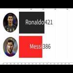 Ronaldo vs Messi goals evolution 2002 - 2020