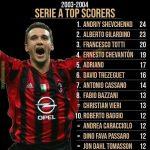 Serie A top scorers 2003-2004