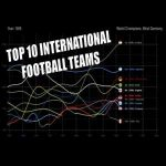 Top 10 International Football Teams (1902-2020)