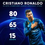 Cristinao Ronaldo in Uefa Champions League Knock Out Stage