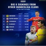 Big six signings from other Bundesliga clubs