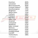 Premier League teams wages-to-turnover ratios for 2018/19