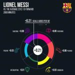 [Eliot McKinley] We wanted to know if our new all-touches metric, g+, passes the Messi test. The good news is, g+ shows how far ahead of the pack Messi has been for most of his career. The bad news? So far this season he's looked pretty human.