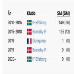 Johan Larssons (six caps for Sweden) career: from Elfsborg to Brøndby to Guingamp to Brøndby to Elfsborg. What other players have a perfect club symmetry?