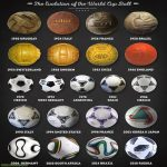 The evolution of the world cup ball