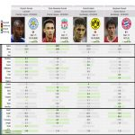 Top Rated Full Backs this season according to WhoScored