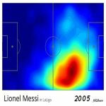 Evolution of Messi's heatmaps over his career