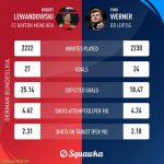 Timo Werner vs Robert Lewandowski this season