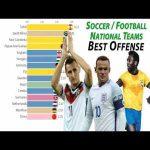 Visualisation of most scoring Soccer Football National Teams 1900 - 2020