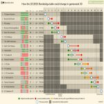 How the 2019-20 Bundesliga table could change in gameweek 30